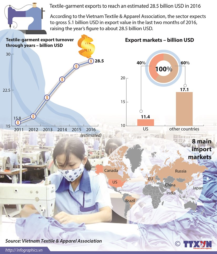 Textile-garment exports to reach an estimated 28.5 billion USD in 2016 hinh anh 1