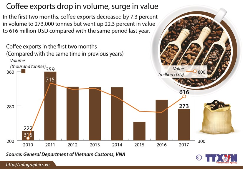 Coffee exports drop in volume, surge in value hinh anh 1