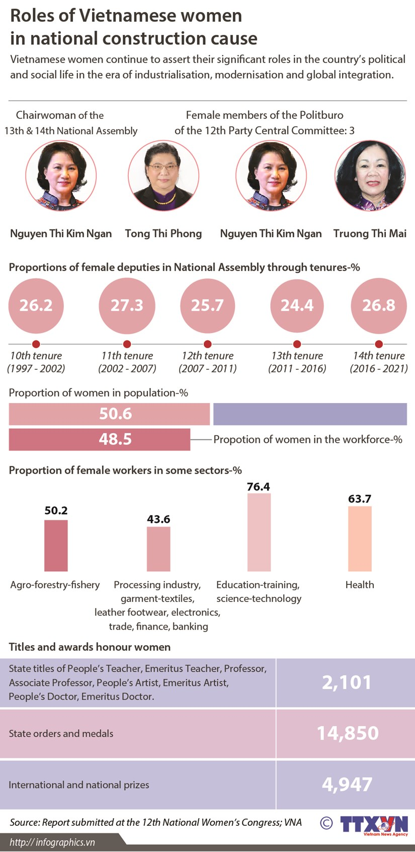 Roles of Vietnamese women in national construction cause hinh anh 1