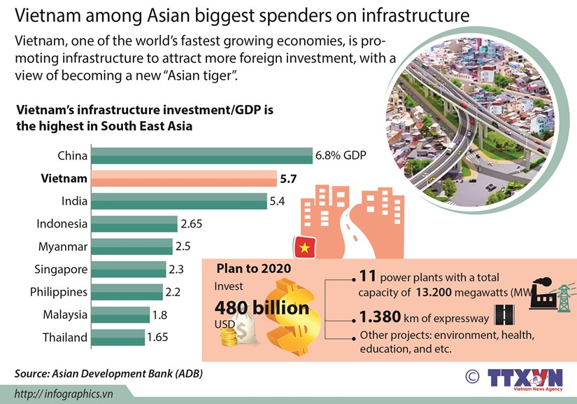 Vietnam among Asian biggest spenders on infrastructure hinh anh 1
