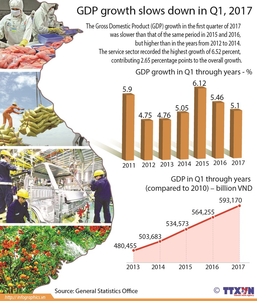 GDP growth slows down in Q1, 2017 hinh anh 1