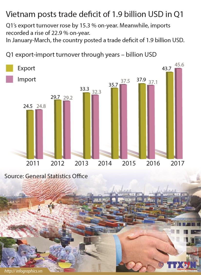 Vietnam posts trade deficit of 1.9 billion USD in Q1 hinh anh 1