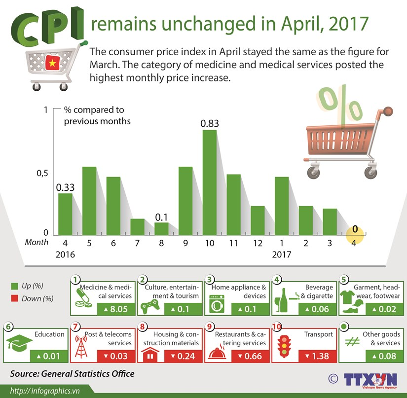 CPI remains unchanged in April 2017 hinh anh 1