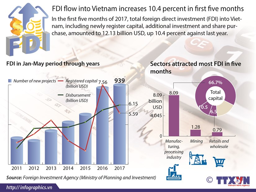 FDI flow into Vietnam increases 10.4 percent in first five months hinh anh 1