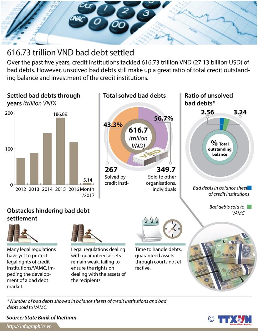 Over 27 billion USD of bad debts settled hinh anh 1