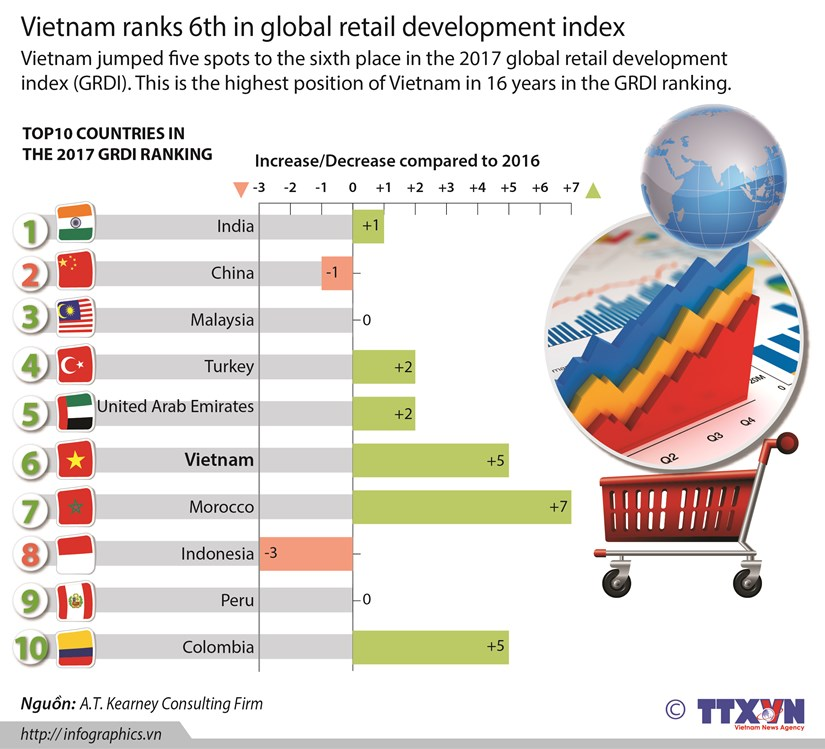 Vietnam ranks 6th in global retail development index hinh anh 1