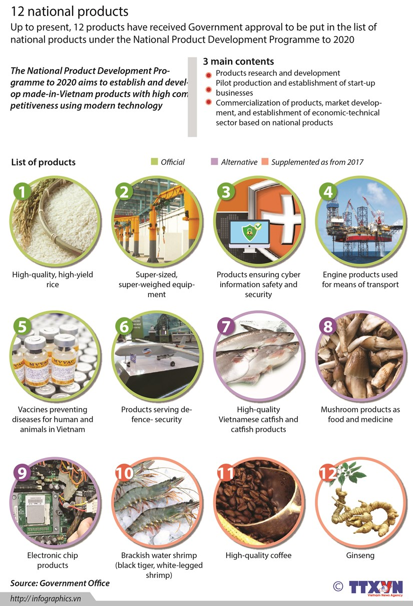 12 national products hinh anh 1