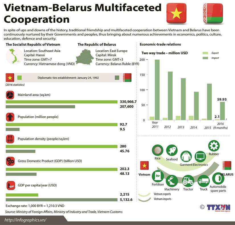 Vietnam, Belarus enhance multifaceted cooperation hinh anh 1
