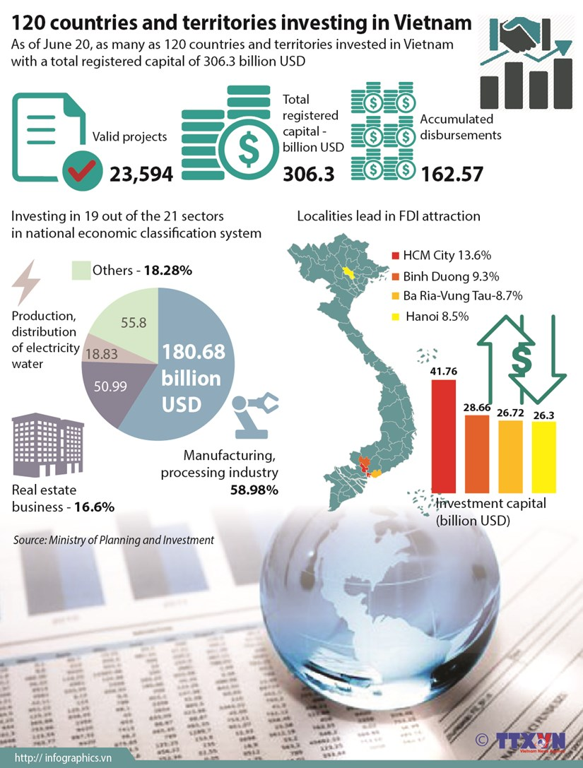 120 countries and territories investing in Vietnam hinh anh 1