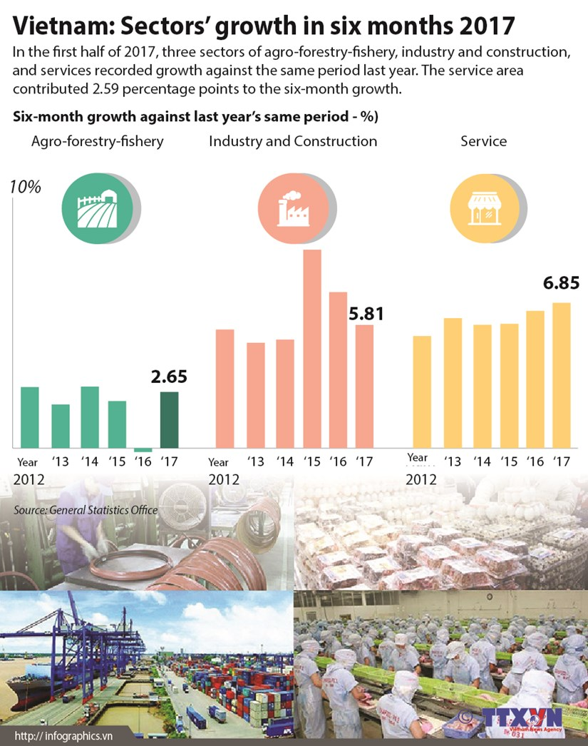 Vietnam: Sectors' growth in six months 2017 hinh anh 1