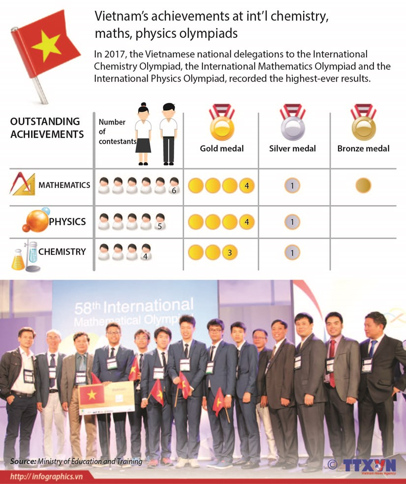 Vietnam's achievements at int'l chemistry, maths, physics olympiads hinh anh 1