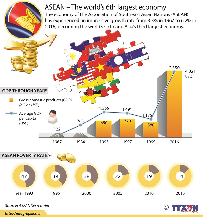 ASEAN – The world's 6th largest economy hinh anh 1