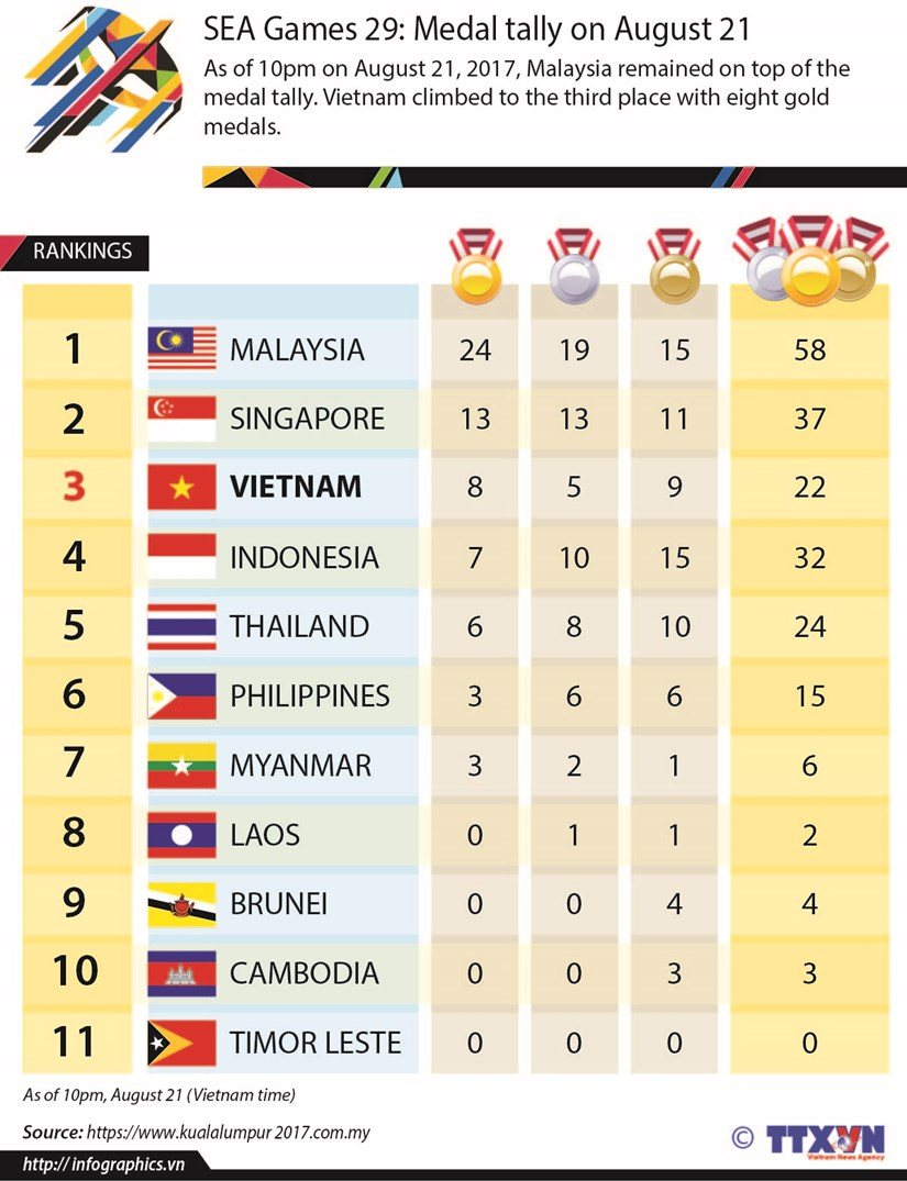 SEA Games 29: Medal tally on August 21 hinh anh 1