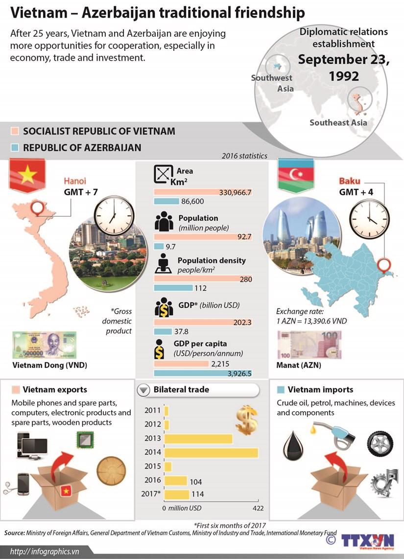 Vietnam – Azerbaijan traditional friendship hinh anh 1