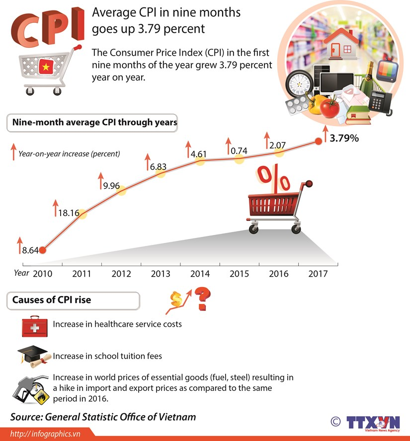 Average CPI in nine months goes up 3.79 percent hinh anh 1