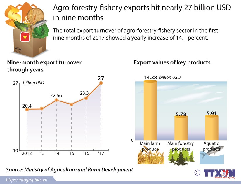Agro-forestry-fishery exports hit nearly 72 billion USD in nine months hinh anh 1