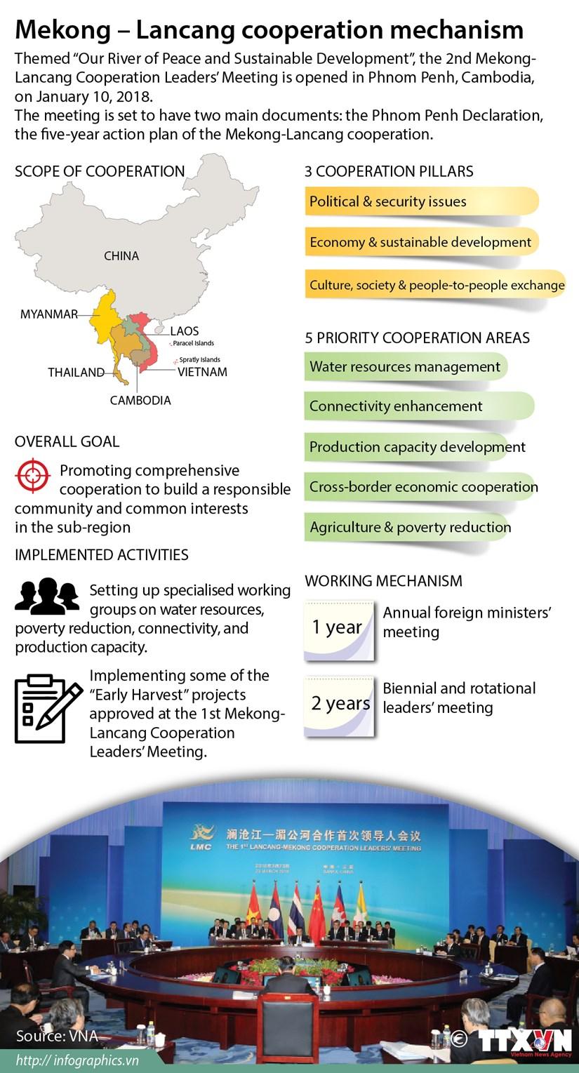Mekong – Lancang cooperation mechanism hinh anh 1