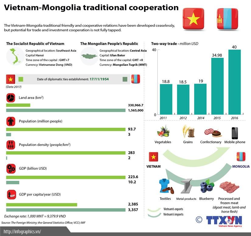 Vietnam-Mongolia economic cooperation hinh anh 1