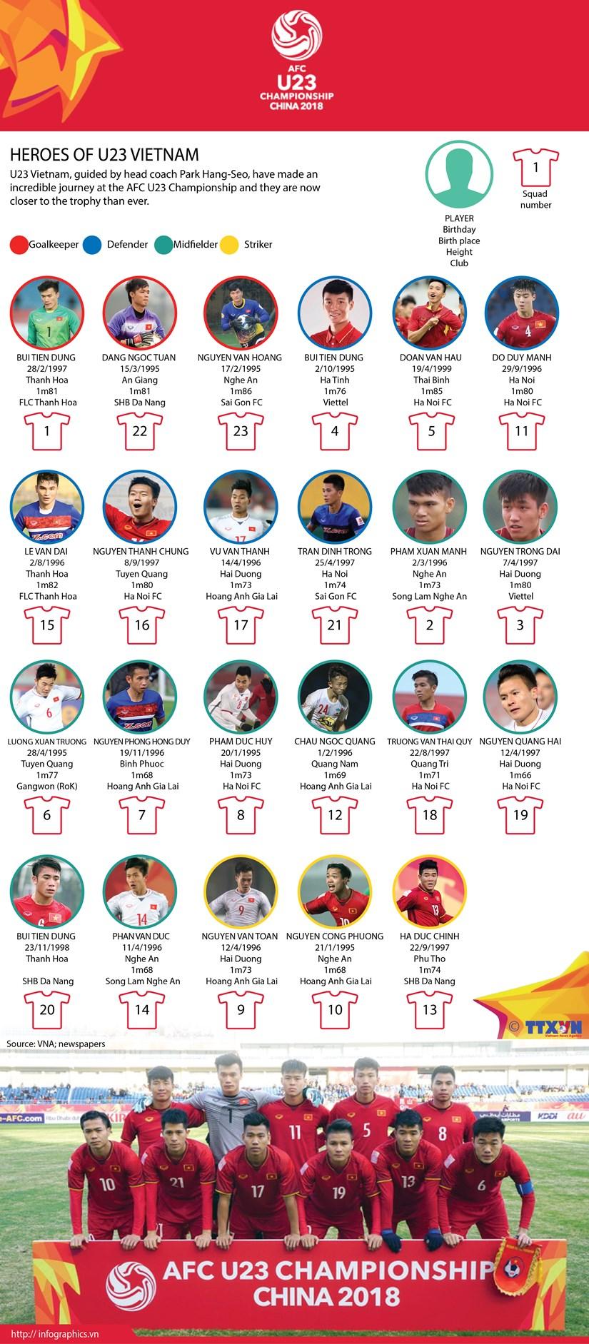 Heroes of U23 Vietnam hinh anh 1