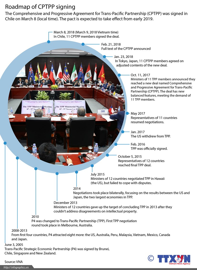 Roadmap of CPTPP signing hinh anh 1
