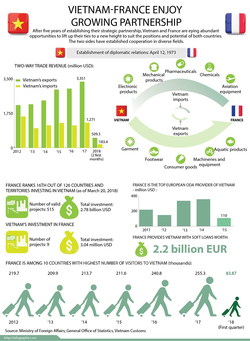 Vietnam-France enjoy growing partnership hinh anh 1