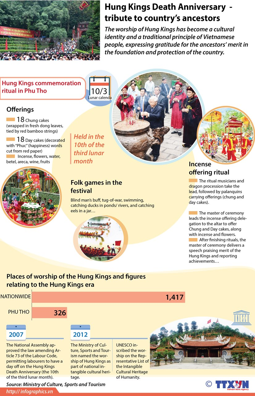 Hung Kings Death Anniversary – tribute to country's ancestors hinh anh 1