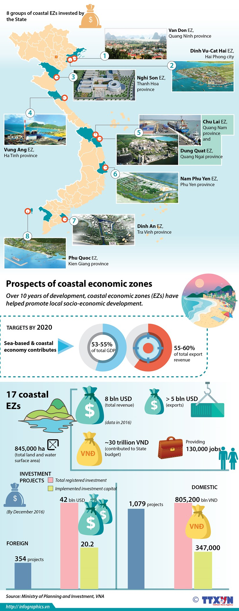 Prospects of coastal economic zones hinh anh 1