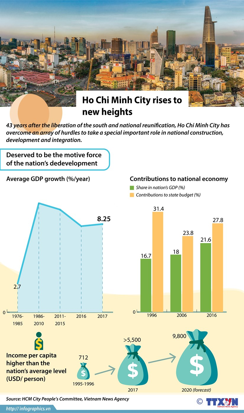 Ho Chi Minh City rises to new heights hinh anh 1