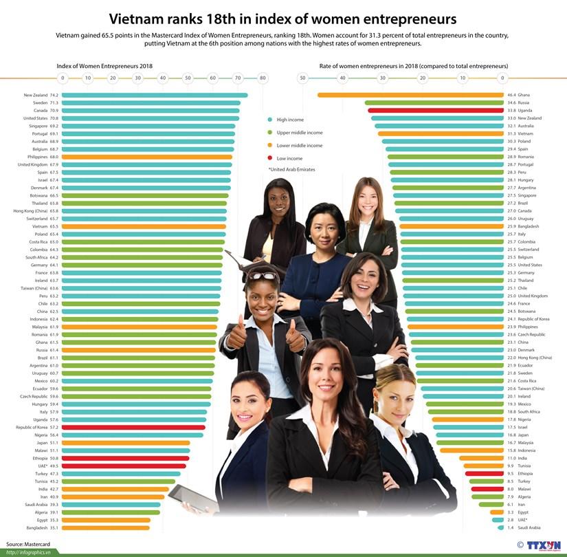 Vietnam ranks 18th in index of women entrepreneurs hinh anh 1
