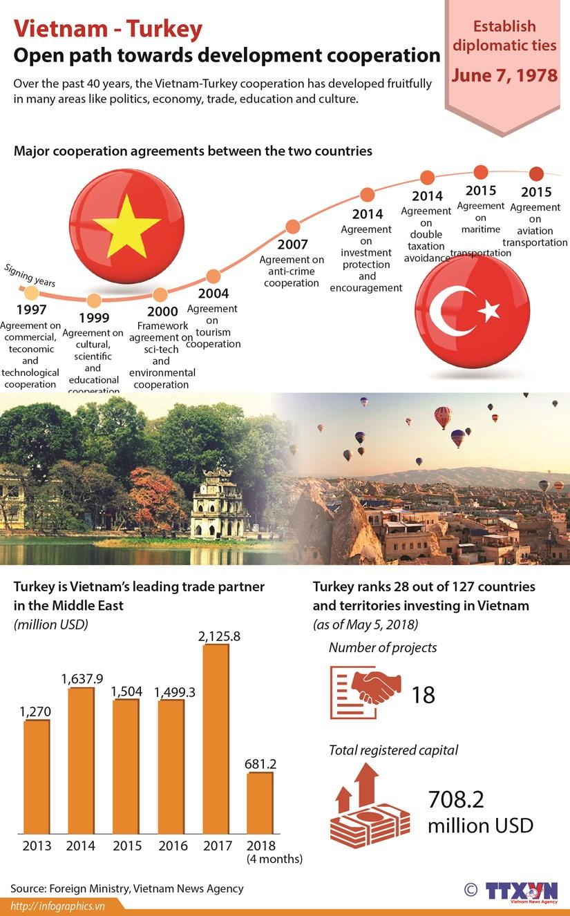 Open path towards Vietnam-Turkey development cooperation hinh anh 1