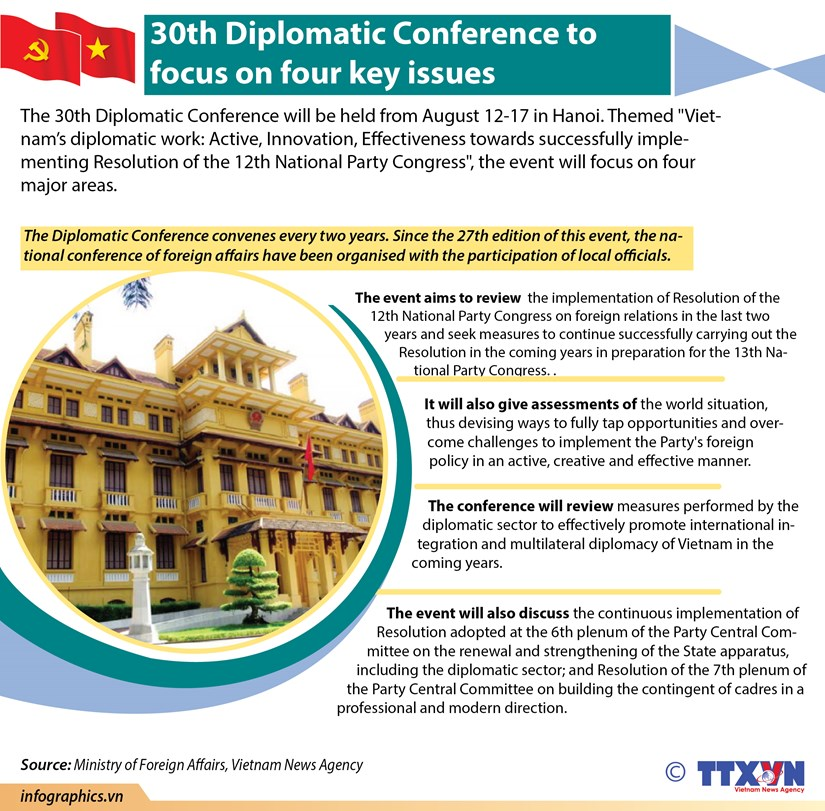 30th Diplomatic Conference to focus on four key issues hinh anh 1
