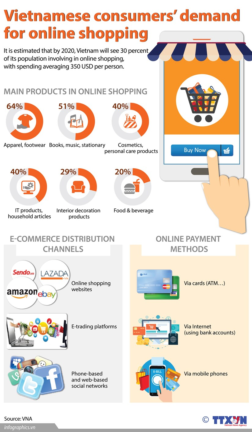 Vietnamese consumers' demand for online shopping hinh anh 1