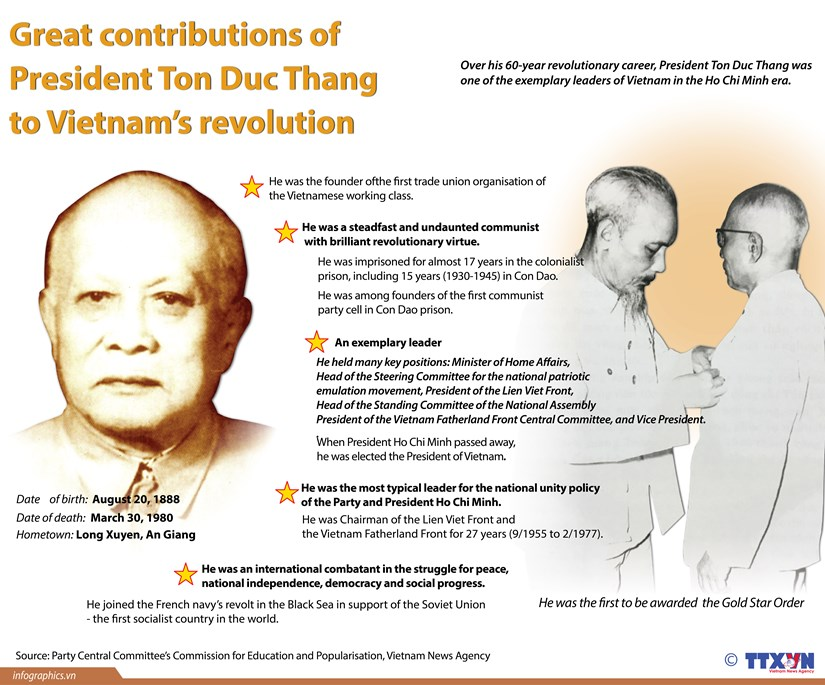 Great contributions of President Ton Duc Thang to Vietnam's revolution hinh anh 1