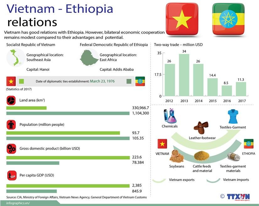Vietnam – Ethiopia relations hinh anh 1