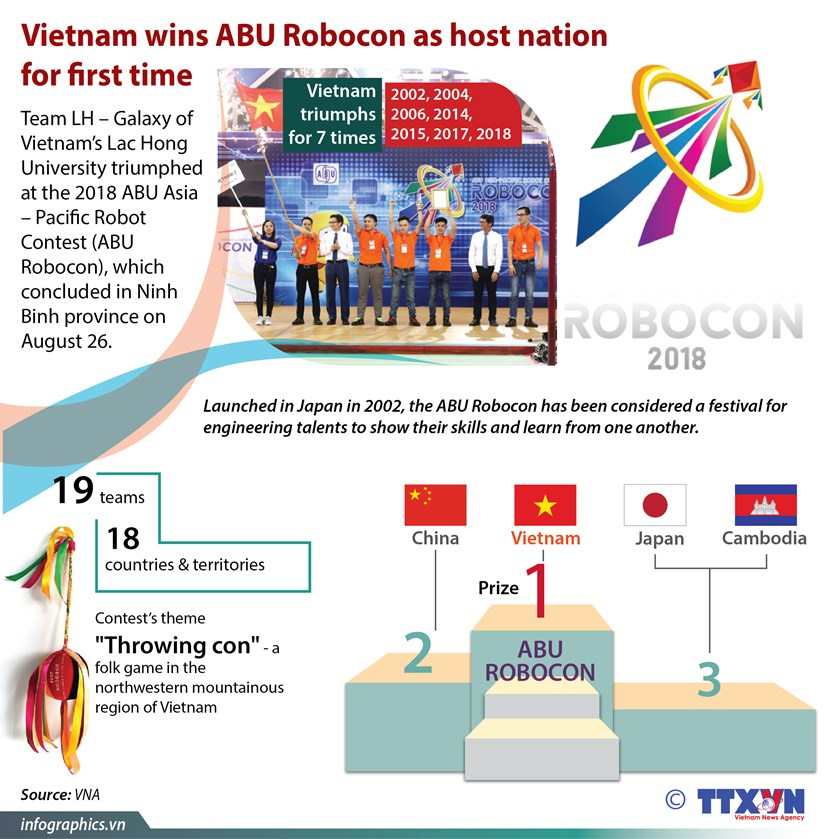 Vietnam wins ABU Robocon as host nation for first time hinh anh 1
