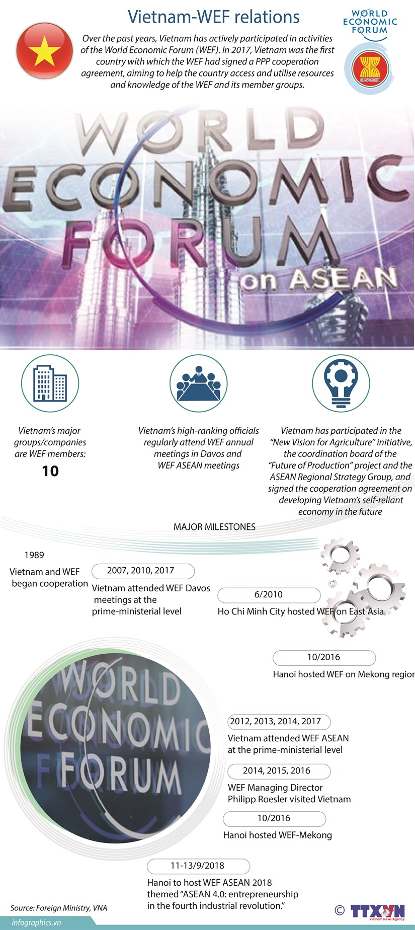Vietnam-WEF relations hinh anh 1