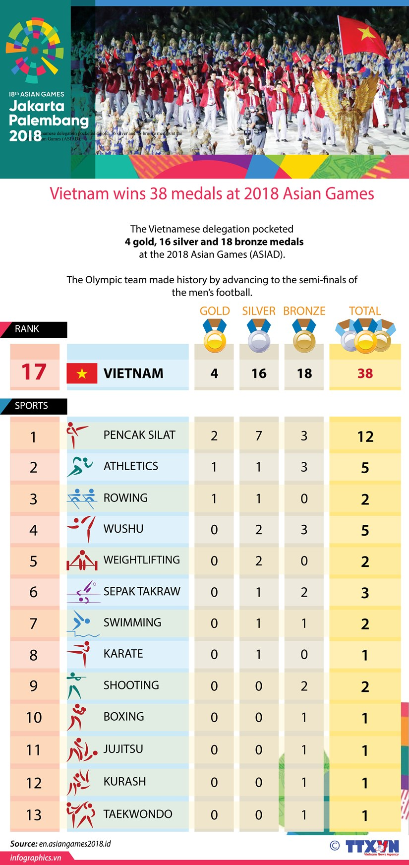 Vietnam wins 38 medals at 2018 Asian Games hinh anh 1