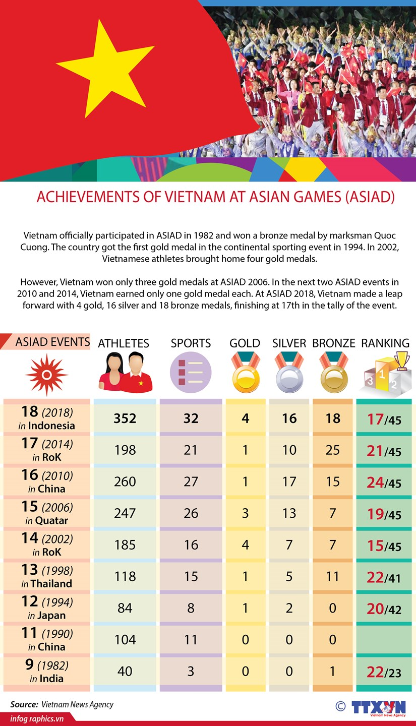 Achievements of Vietnam at Asian Games (ASIAD) hinh anh 1