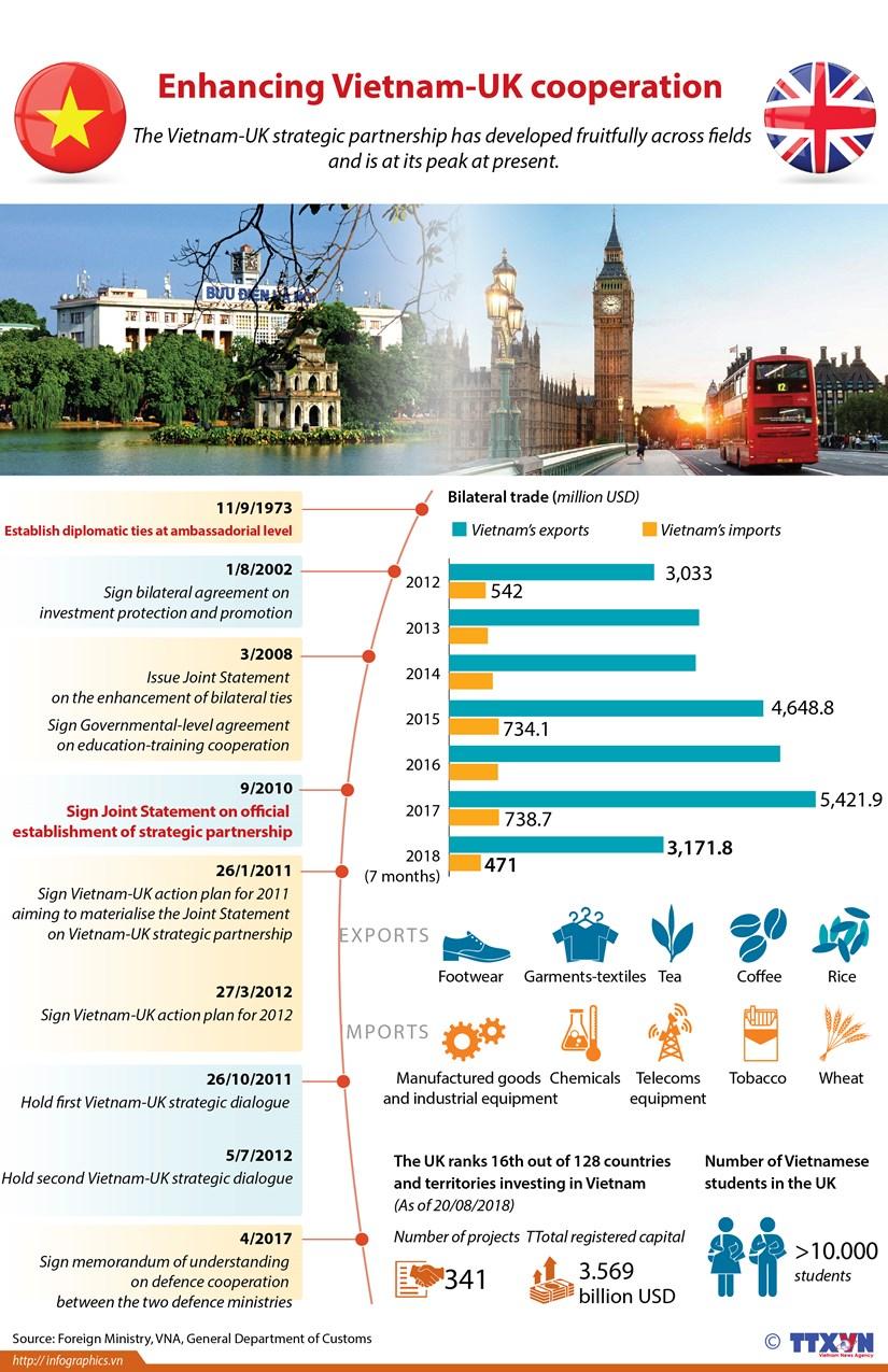 Enhancing Vietnam-UK cooperation hinh anh 1