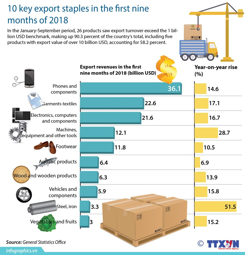 10 key export staples in the first nine months of 2018 hinh anh 1