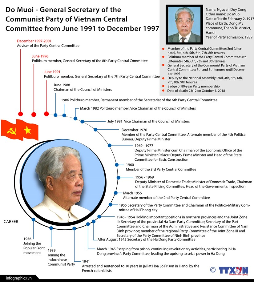 Former Party General Secretary Do Muoi passes away hinh anh 1