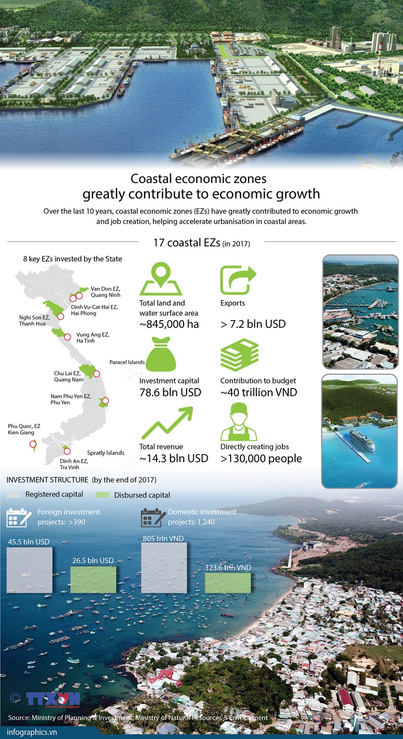 Coastal economic zones greatly contribute to economic growth hinh anh 1