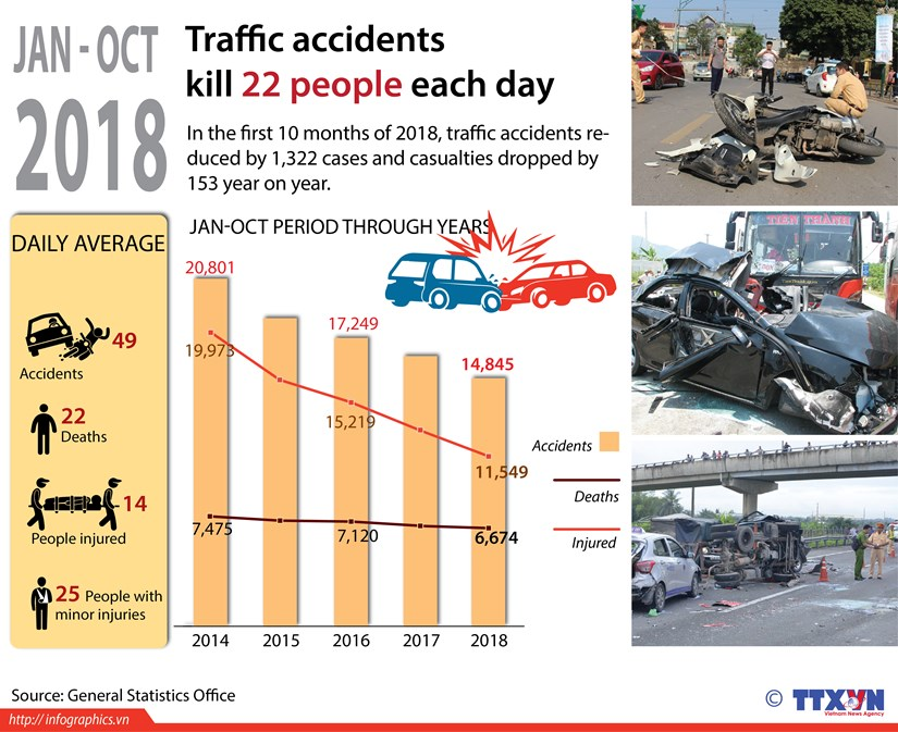 Traffic accidents kill 22 people each day hinh anh 1