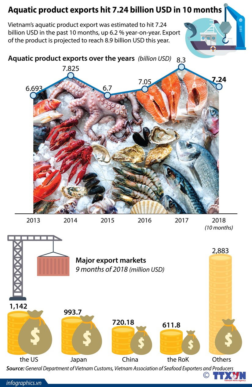 Aquatic product exports hit 7.24 billion USD in 10 months hinh anh 1