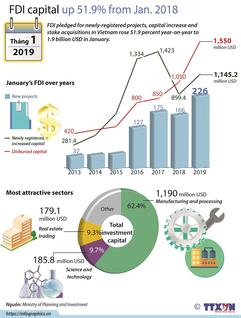 FDI up 51.9% from Jan. 2018 hinh anh 1
