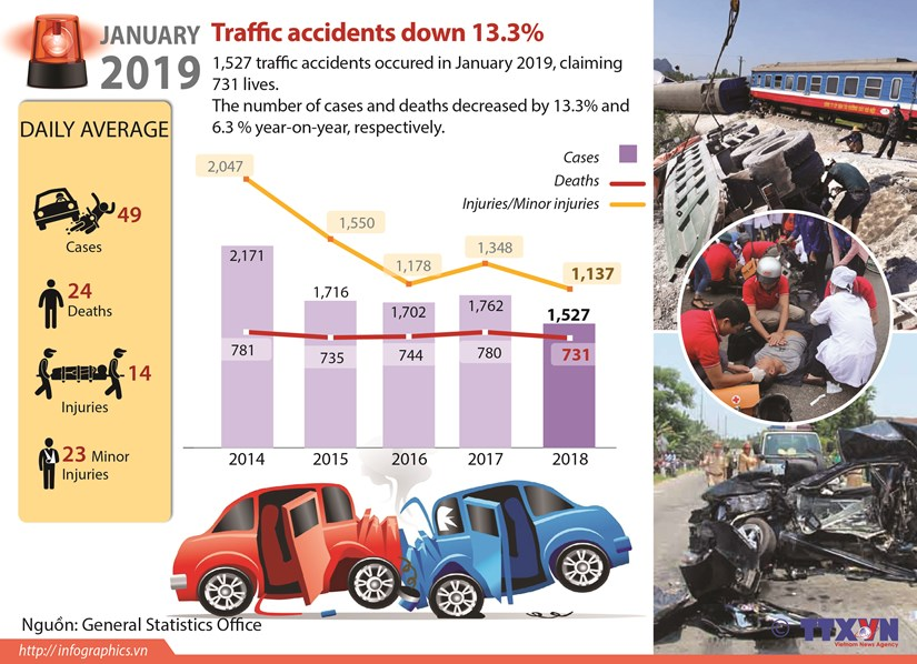 Traffic accidents down over 13% hinh anh 1