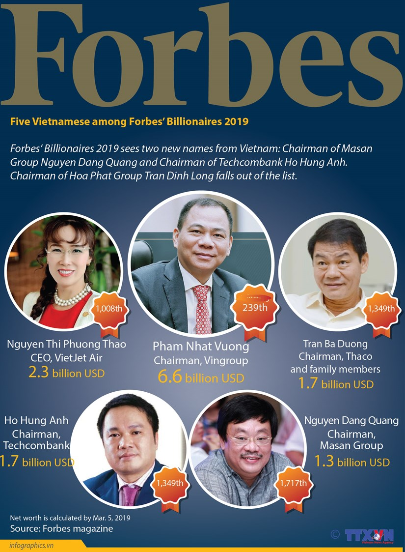 Five Vietnamese among Forbes' Billionaires 2019 hinh anh 1