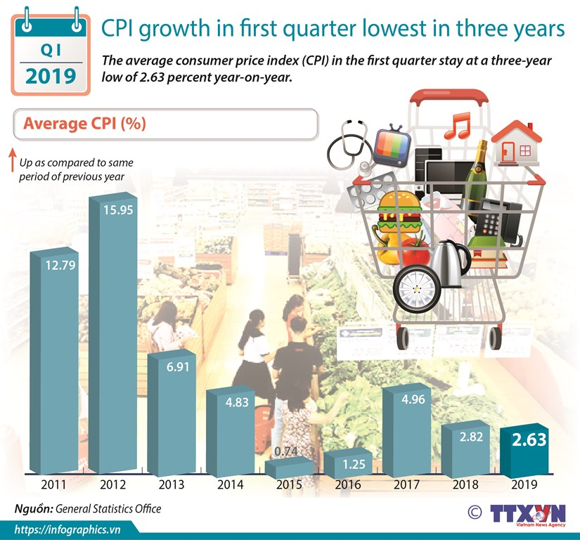 CPI growth in first quarter lowest in three years hinh anh 1