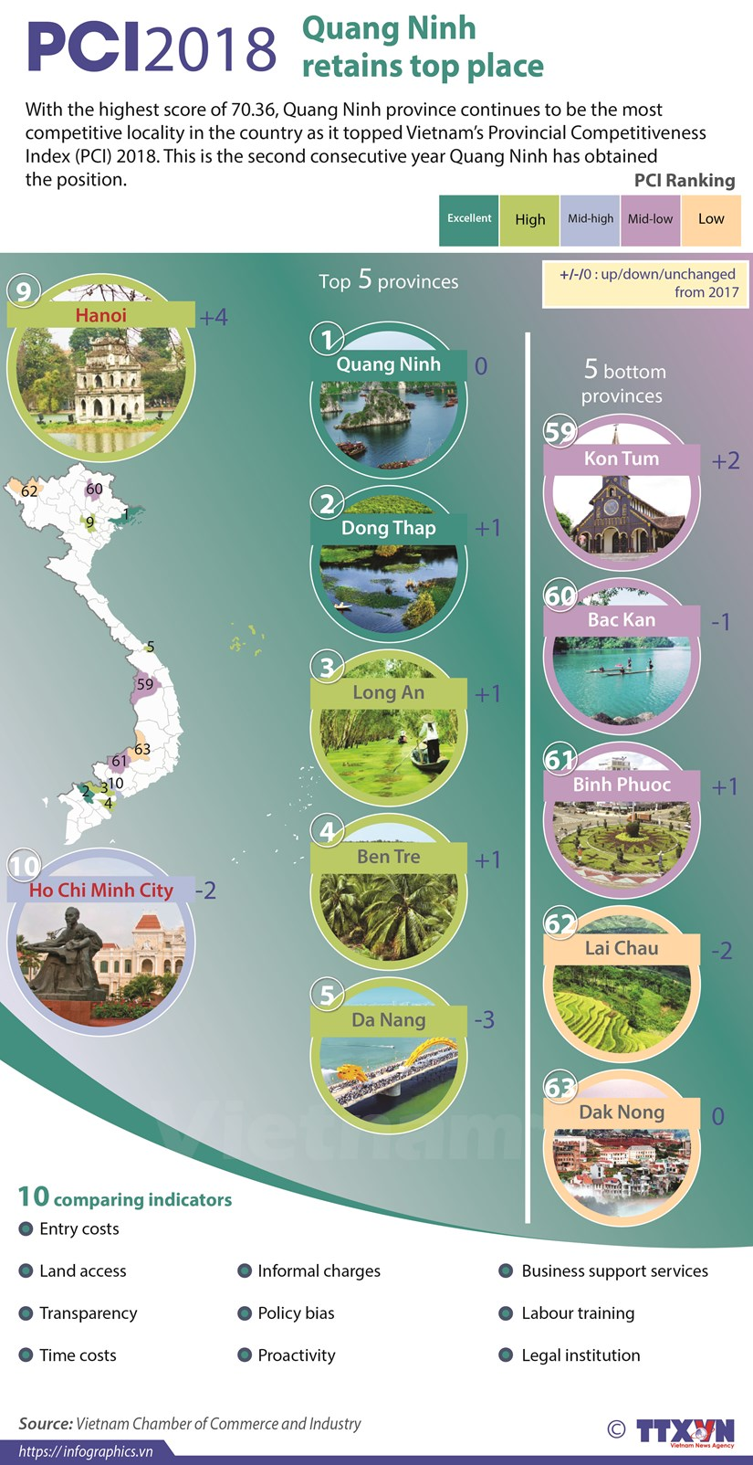 Quang Ninh retains top place in PCI ranking hinh anh 1