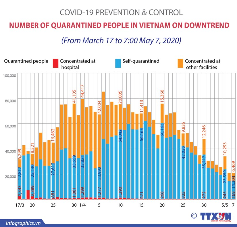 Number of quarantined people in Vietnam on down trend hinh anh 1